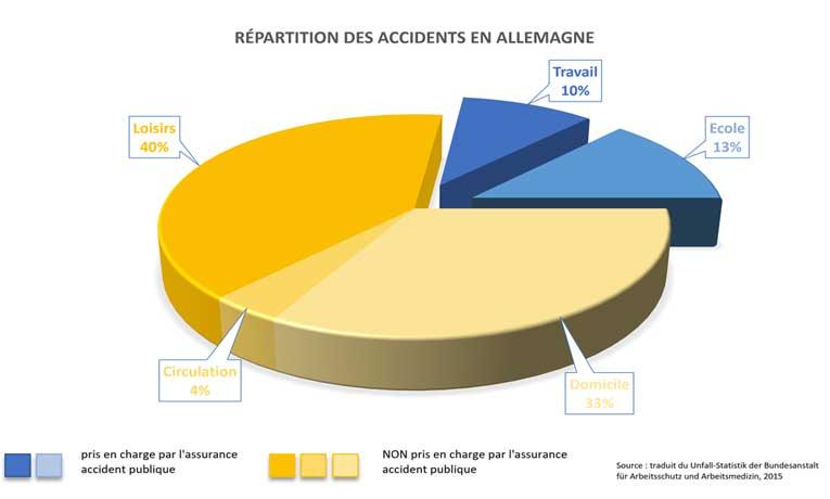 Répartition des accidents en Allemagne